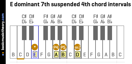 E dominant 7th suspended 4th chord intervals