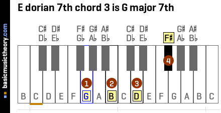 E dorian 7th chord 3 is G major 7th