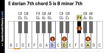 E dorian 7th chord 5 is B minor 7th