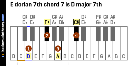 E dorian 7th chord 7 is D major 7th