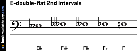 E-double-flat 2nd intervals