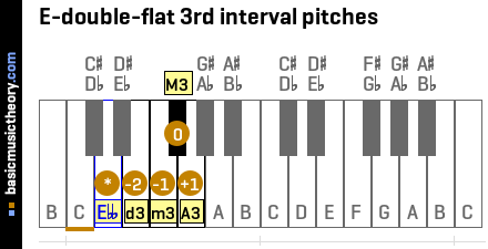 E-double-flat 3rd interval pitches