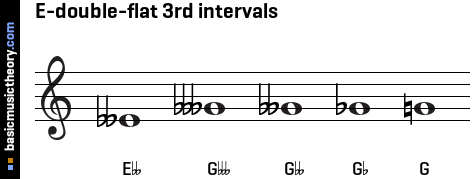 E-double-flat 3rd intervals
