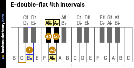E-double-flat 4th intervals