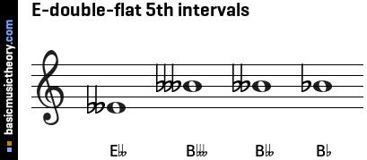 E Flat Augmented Triad basicmusictheory.com: ...