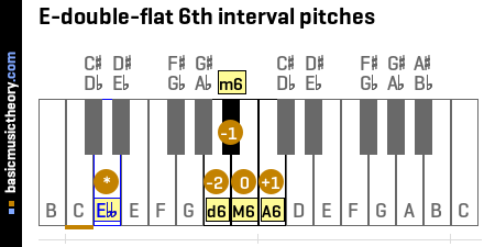 E-double-flat 6th interval pitches