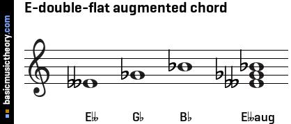 E Flat Augmented Triad basicmusictheor...