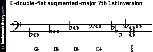 E-double-flat augmented-major 7th 1st inversion
