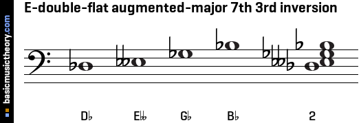E-double-flat augmented-major 7th 3rd inversion