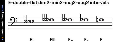 E-double-flat dim2-min2-maj2-aug2 intervals