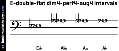 E-double-flat dim4-perf4-aug4 intervals