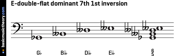 E-double-flat dominant 7th 1st inversion