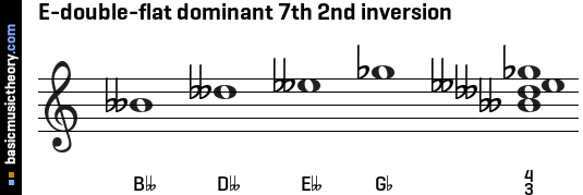 E-double-flat dominant 7th 2nd inversion