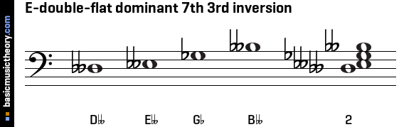 E-double-flat dominant 7th 3rd inversion