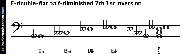 E-double-flat half-diminished 7th 1st inversion