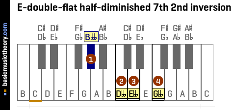 E-double-flat half-diminished 7th 2nd inversion