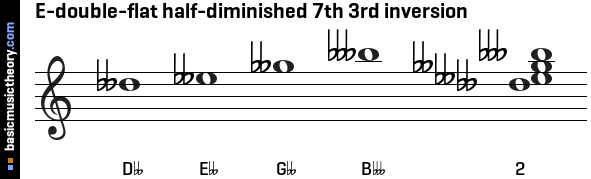 E-double-flat half-diminished 7th 3rd inversion
