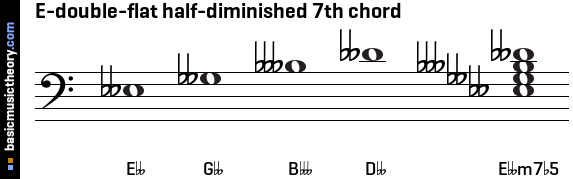 E-double-flat half-diminished 7th chord
