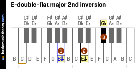 E-double-flat major 2nd inversion