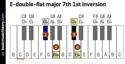 E-double-flat major 7th 1st inversion