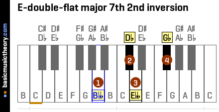 E-double-flat major 7th 2nd inversion