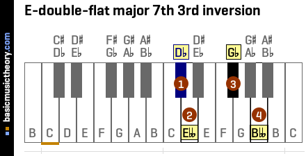 E-double-flat major 7th 3rd inversion