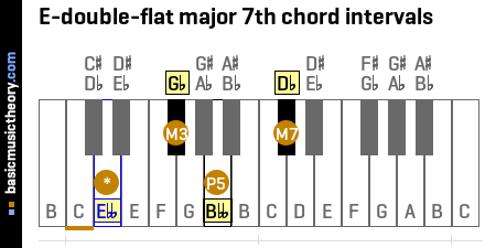 E-double-flat major 7th chord intervals