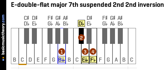E-double-flat major 7th suspended 2nd 2nd inversion