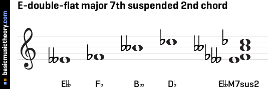 E-double-flat major 7th suspended 2nd chord