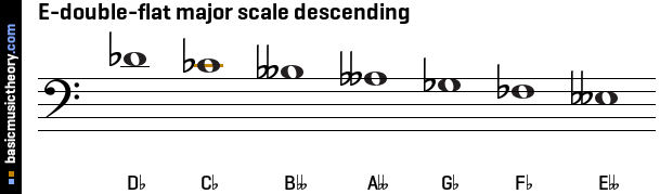 E-double-flat major scale descending