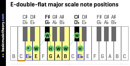 b Flat Major Scale Notes E-double-flat Major Scale Note