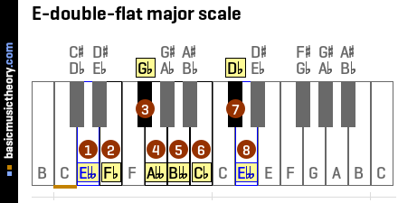 E-double-flat major scale