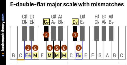 E-double-flat major scale with mismatches