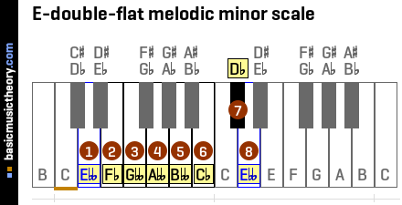 E-double-flat melodic minor scale