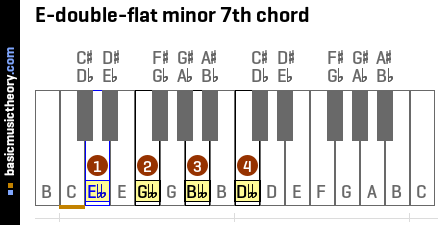 E-double-flat minor 7th chord