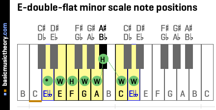 E-double-flat minor scale note positions