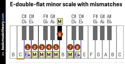 E-double-flat minor scale with mismatches