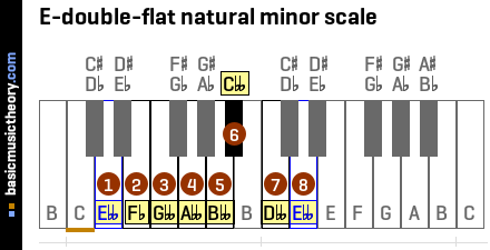 E-double-flat natural minor scale