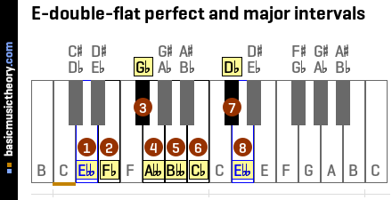 E-double-flat perfect and major intervals