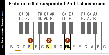 E-double-flat suspended 2nd 1st inversion