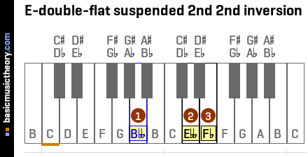 E-double-flat suspended 2nd 2nd inversion