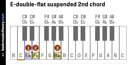 E-double-flat suspended 2nd chord