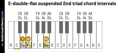E-double-flat suspended 2nd triad chord intervals