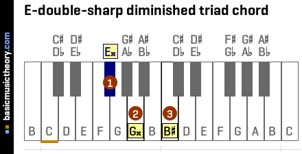 E-double-sharp diminished triad chord