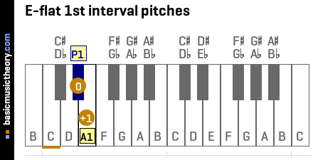 E-flat 1st interval pitches