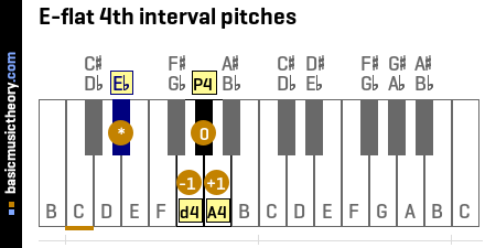 E-flat 4th interval pitches