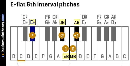 E-flat 6th interval pitches