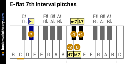 E-flat 7th interval pitches