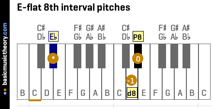 E-flat 8th interval pitches