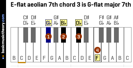 E-flat aeolian 7th chord 3 is G-flat major 7th